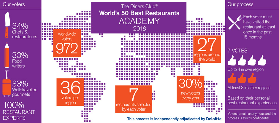 the worlds 50 best 2016 voting rules academy